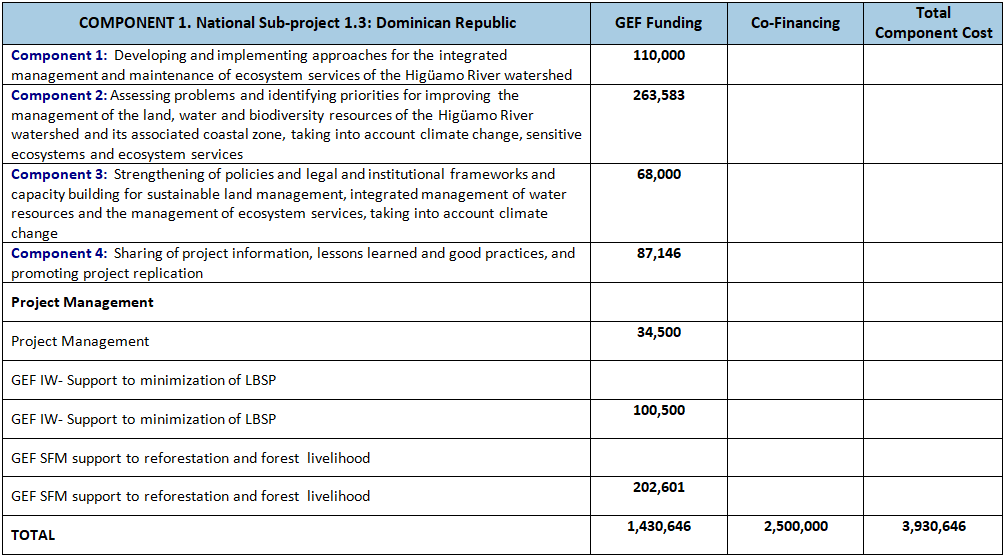 Table of Sub-Project Outputs and GEF funding and co-finance