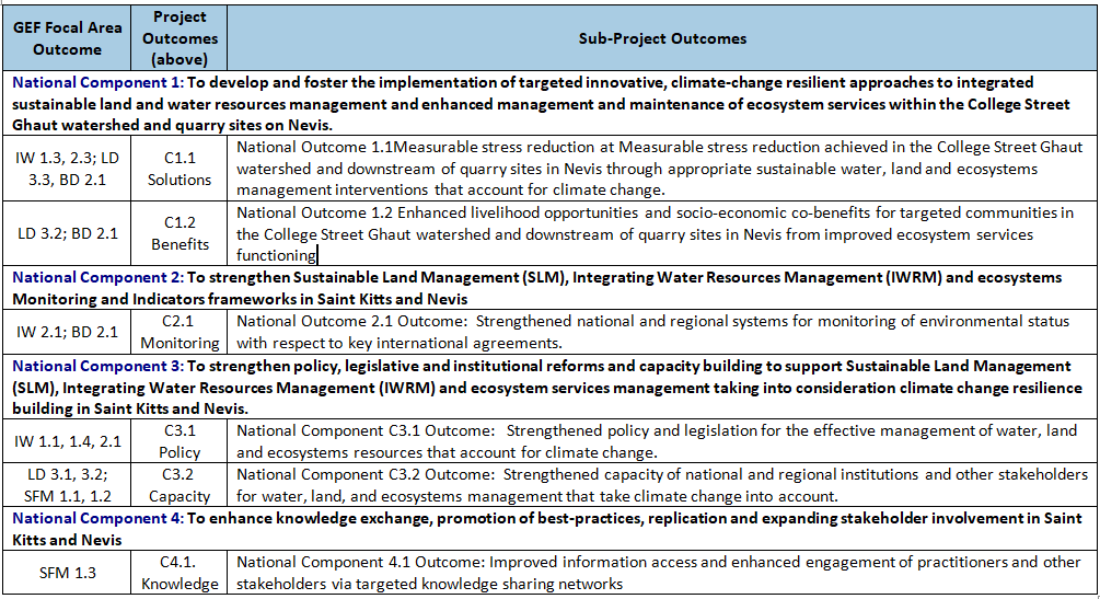 Table of GEF FA Objectives, Project Outcomes and Corresponding Sub-Project Outcomes